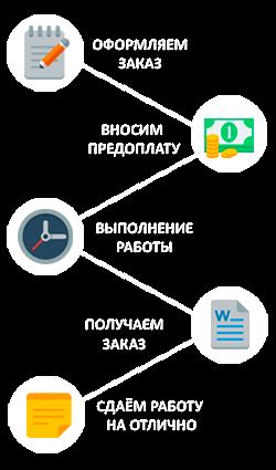 📝Заказать решение контрольной работы по геодезии Схема работы