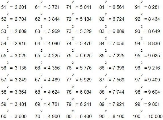 чисел таблица квадрате степеней в
