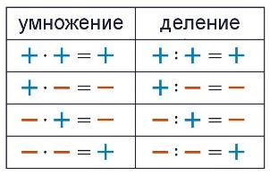 и деление отрицательных чисел Умножение и деление отрицательных чисел