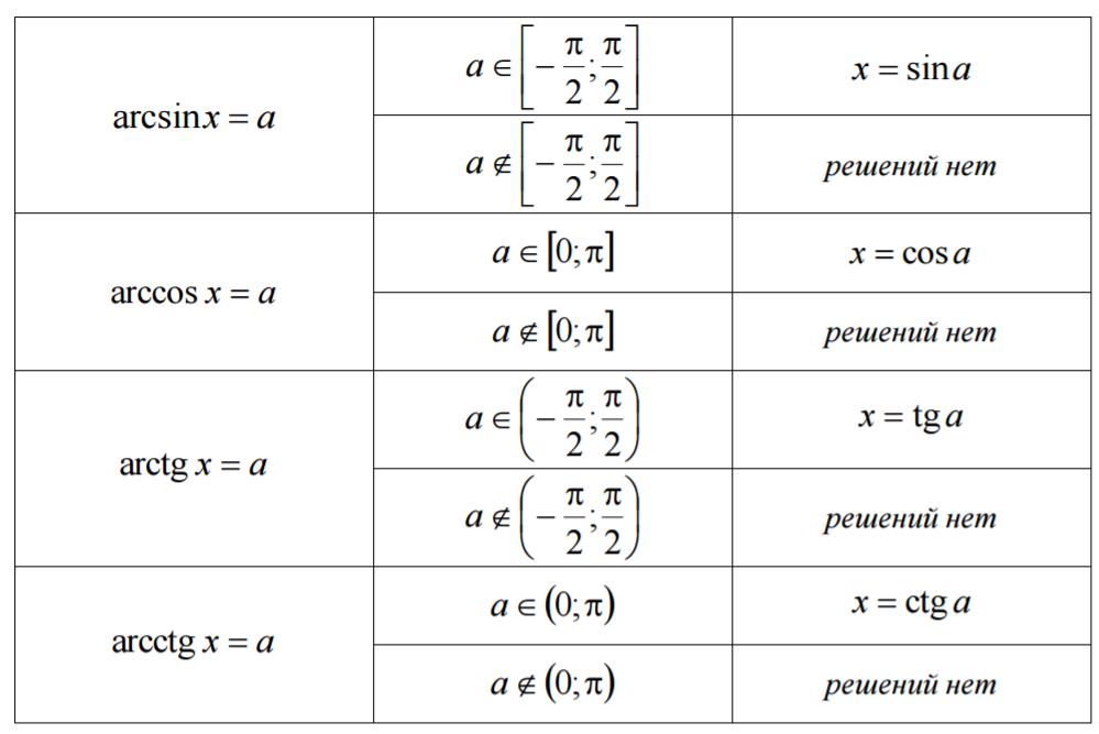 виды уравнений и формулы уравнений